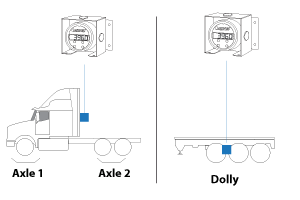 how AXL truck scales work