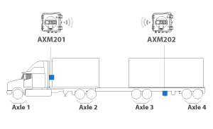 how AXM truck scales work - truck and dog